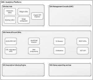 Qlik Analytics Platform