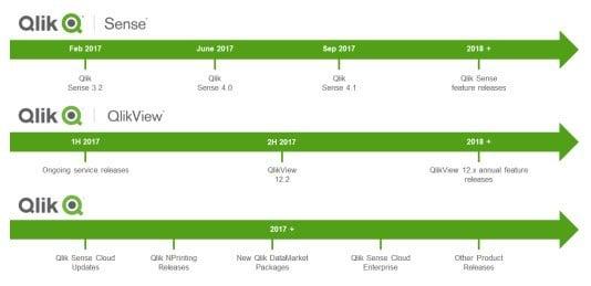 Qlik Release Schedule 2017