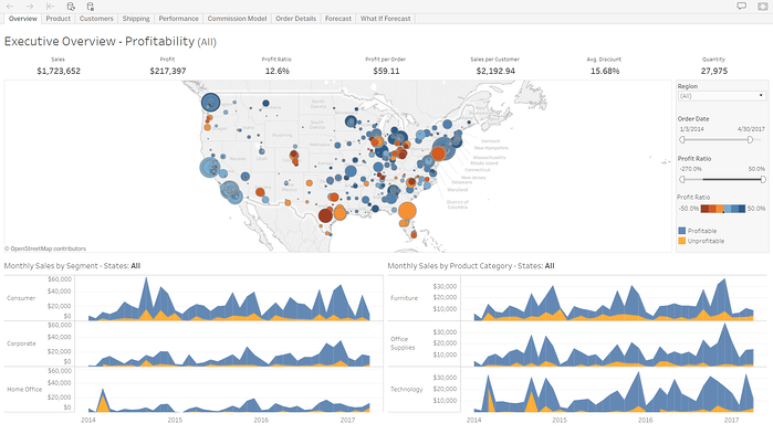 Executive Data Discovery Dashboard